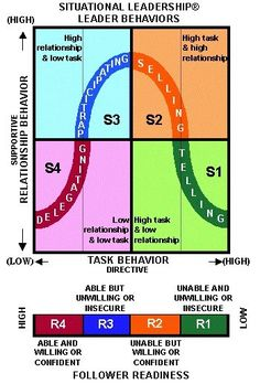 The Hersey-Blanchard Situational Leadership® Theory. #500_02 ...