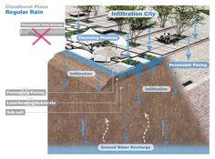 Zollhallen_Plaza-Atelier_Dreiseitl-03-rain-water-scheme « Landscape Architecture Works | Landezine