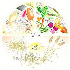 Dosha Vata Food : 50% féculents avec huile / ghee + 30% protéines + 20% légumes