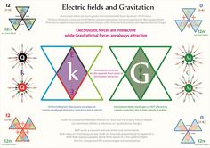 Tetryonics 66.02 - Electric fields & Gravitational fields are both inverse squared fields with differing energy momenta force vectors