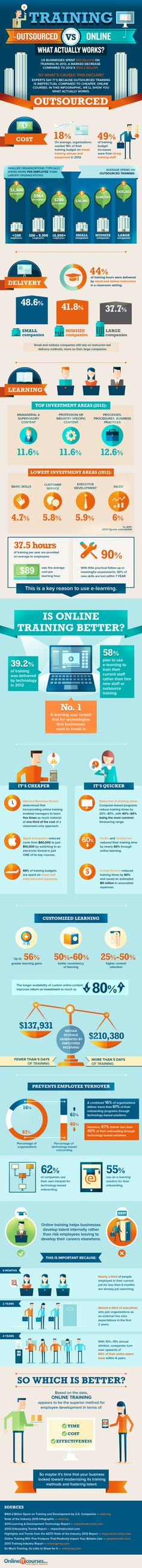 Outsourced vs Online Training - What Actually Works?   #Outsourcing #Business #OnlineCources #infographic