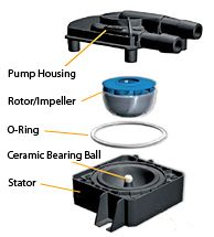 How the DDC Pump Works: