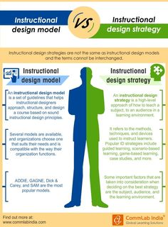 Instructional Design Models Vs Instructional Design Strategies [Infographic] Instructional Coaching, Instructional Technology, Instructional Strategies, Instructional Design, Educational Technology, E Learning, Learning Theory, Blended Learning, Problem Based Learning