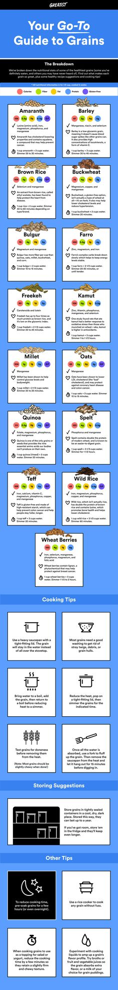 A VISUAL GUIDE TO GRAINS SO YOU KNOW HOW TO COOK, EAT, AND STORE THEM We've broken down the nutritional stats and cooking tips of the world's healthiest grains. #greatist http://greatist.com/health/guide-to-healthier-grains-infographic