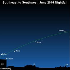 Three planets - Jupiter, Mars and Saturn - plus two bright stars - Regulus and Antares - light up the June 2016 evening sky all month long. The green line depicts the ecliptic - the sun's yearly path in front of the constellations of the Zodiac.