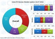 Over mn LTE devices shipped in 2016 in India Consulting Firms, New Opportunities, Information Technology, Research, Insight, Health Care, Samsung, Ship, India