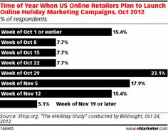 The beginning of November marks a clear ramp-up period for online retail marketing efforts. Email Marketing, Social Media Marketing, Digital Marketing, Holiday Market, Promote Your Business, Public Relations, Effort, Product Launch, Facts