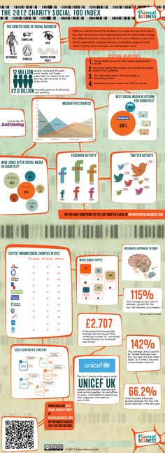 """Infographic based on Visceral Business' """"2012 Charity Social 100 Index""""."""