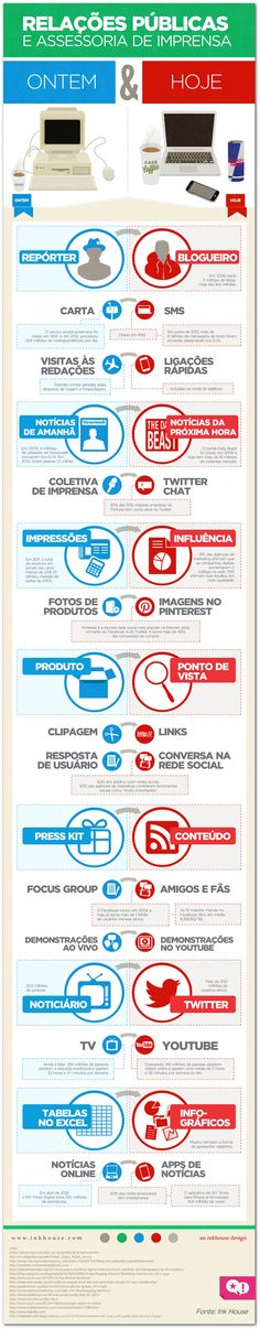 Relações Públicas e assessoria de imprensa >> ontem e hoje Inbound Marketing, Social Media Marketing, Digital Marketing, Public Relations, Journalism, Ecommerce, Insight, Trending Memes, Communication