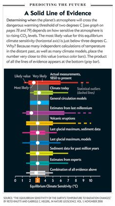 Climate change: calculating when the plantet's atmosphere will cross the warming threshold of 2 degrees C