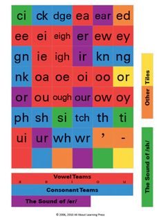 All About Spelling phonogram tiles are color-coded:    •Consonants and consonant teams are blue.  •Vowels and vowel teams are red.  •Tiles representing the sound of /er/ are purple.  •The remaining r-controlled vowels are yellow.  •Tiles representing the sound of /sh/ are green.  •The apostrophe, hyphen, and ed are orange.