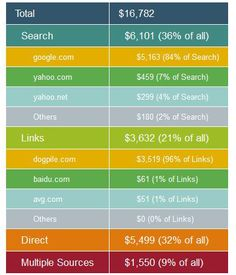 The search engine optimization industry seems to be growing rapidly and there are actually some very good reasons behind this.