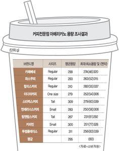 커피 실제용량 표시