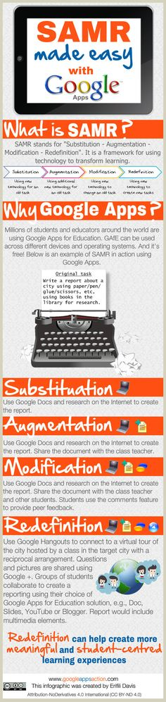 Apps and the SAMR Framework Infographic Teaching Technology, Technology Integration, Educational Technology, Technology Tools, Teaching Resources, 21st Century Learning, Instructional Technology, Instructional Strategies, Apps