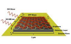 Graphene-based Nanoantennas Could Speed Up Wireless Networks - IEEE Spectrum