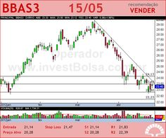 BRASIL - BBAS3 - 15/05/2012
