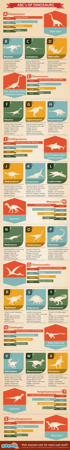 ABC's of #Dinosaurs - Cool facts about 26 types of dinosaurs alphabetically arranged from A to Z. For more such dino-stuff don't forget to check out the Issue 2 of our fortnighly #kidsmagazine - Mocomag - http://mocomi.com/magazine/