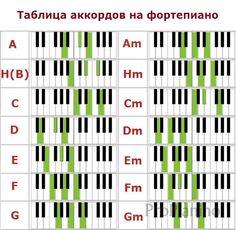Сольфеджио: таблица основных аккордов для игры на пианино