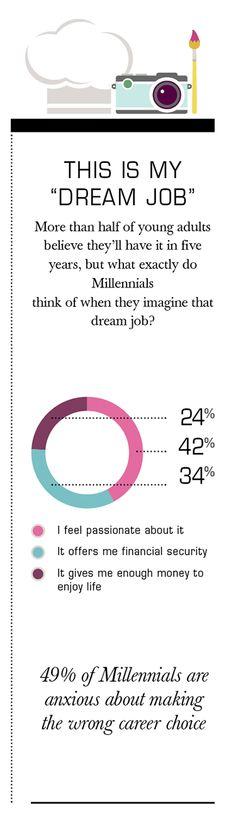 Millennials: Big Career Goals, Limited Job Prospects Infographic | Barna Group | barna.org