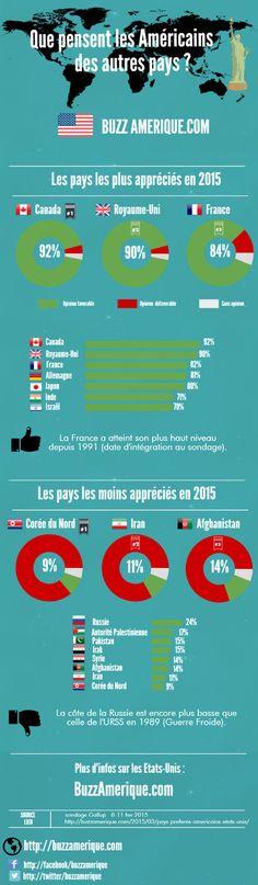 Que pensent les Américains des autres pays ?  #Infographie #USA