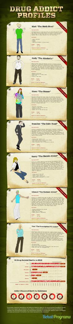 Psychology infographic and charts Different types of drugs call for different types of addicts. This infographic s. Infographic Description Different Writing Help, Writing Prompts, Writing Tips, Addiction Help, Addiction Recovery, Addiction Therapy, Writing Characters, Nurse Life, Nursing
