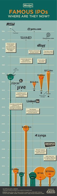 Famous IPO's: Where Are They Now[INFOGRAPHIC]