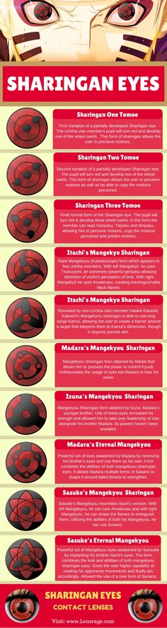 SHARINGAN EYES contact lenses infographic