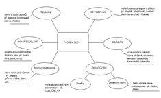 myšlenkové mapy na 1. stupni - Hledat Googlem Literatura