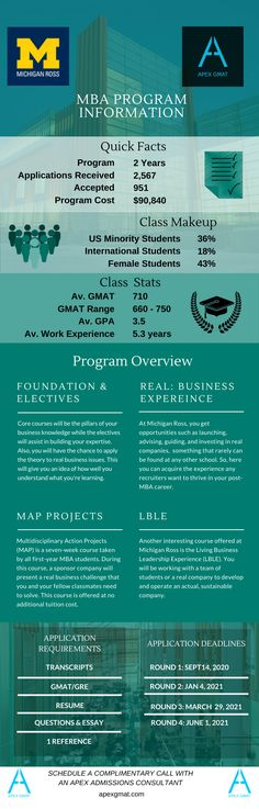Find key information about the Ross School of Business MBA such as the class profile, program overview, application requirements and dates. #gmat #apexgmat #gmatmba #rossschoolofbusiness #rossbusinessschool #rossschoolofbusinessmba #rossbusinessschoolmba #rossschoolofbusinessmbaprofile #rossbusinessschoolmbaprofile #mba #gmathelp #gmatpost #gmatinfographic #mbaprofille #gmatmbaprofile Business School, Infographics, Dates, Profile, How To Apply, Student, Key, User Profile, Infographic