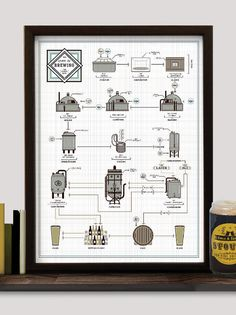 Pop Chart Lab | Design + Data = Delight | The Chart of Brewing