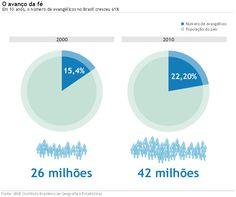 Em 10 anos, o número de #evangélicos no Brasil cresceu 61%