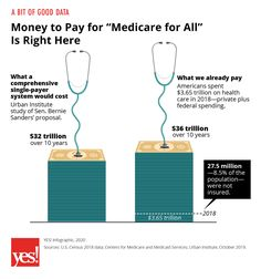 "Money to Pay for ""Medicare for All"" Is Right Here - Yes! Magazine - Let's ""cut to the quick"" & take the politics ""out of the equation - it is not only feasible it is also the right thing to do to make a society ""tick"". There will be those who say unfair  for whatever reason but those are ""wrinkles"" we need to ""iron out""!"