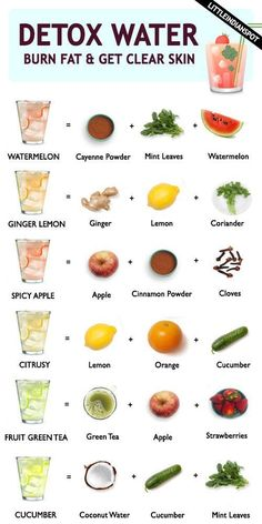 Detox water is in trend these days. Detox water is nothing but infused water containing all the essential nutrients and minerals. Detox water is a smart way of detoxing your… Healthy Detox, Healthy Juices, Healthy Smoothies, Healthy Drinks, Healthy Snacks, Healthy Eating, Healthy Recipes, Detox Juices, Healthy Water