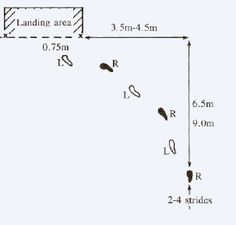 high jump approach drills - Google Search
