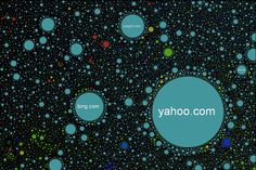 The Internet Map by Ruslan Enikeev uses association algorithm and a Google Maps front end to show 350,000 sites as their own universe. http://internet-map.net/