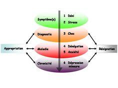 Maladie chronique : L'appropriation d'une maladie chronique Le Mal A Dit, Depression, Stress, Rheumatoid Arthritis, Chronic Illness, Psychological Stress