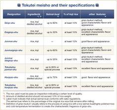Varieties of Sake