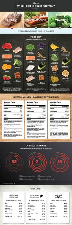 Which Diet Is Right For You?