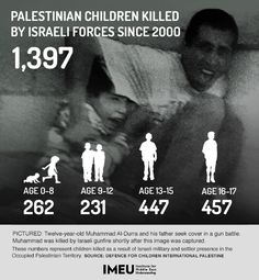 1,397 Palestinian children have been killed by Israeli forces since 2000.