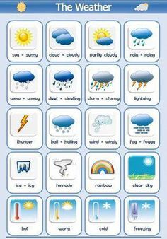 Learn English 399835273139147958 - The different types of weather vocabulary list using pictures and examples of how to use in a sentence English lesson Source by Learning English For Kids, German Language Learning, Kids English, Teaching English, English Lessons For Kids, French Lessons, Spanish Lessons, English Writing, English Study
