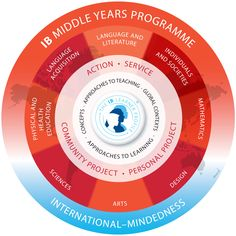 Middle Years Program Curriculum Framework The IB Middle Years Program consists of eight subject groups: >>language acquisition, >>language and literature, >>individuals and societies, >>sciences, >>mathematics, >>arts, >>physical and health education, >>design.