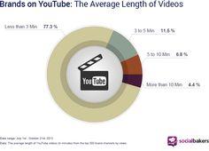 77% des vidéos de marque sur Youtube font moins de 3 min