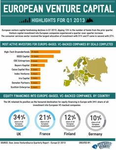 Most active Start-up Investors in Europe http://venturevillage.eu/infographic-most-active-investors-europe