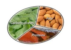This is a twofold situation. You need to get a certain amount of macronutrients, which will be different on training and resting days. You will also need to make sure that the food you eat is all anabolic-friendly. Macro Nutrition, Nutrition Tips, Health And Nutrition, Healthy Menu, Healthy Fats, Healthy Eating, Macros, Macronutrient Ratio, Nutrition For Runners