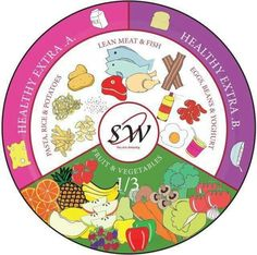 Slimming world plate