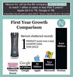 Nerium 1st year growth  Find out more at: http://TammyTellMeTru.nerium.com