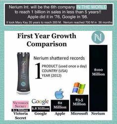 Nerium 1st year growth  Www.harrynjessica.nerium.com