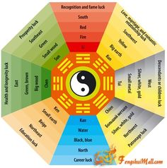 Feng Shui Bagua Diagram. Print this and place it over your room to arrange your furniture in a perfect Feng Shui.