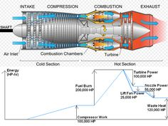 Gas turbine jet engine diagram
