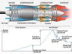Gas turbine jet engine diagram